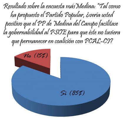 Gráfico encuesta Septiembre 2013